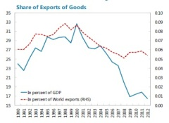share of exports